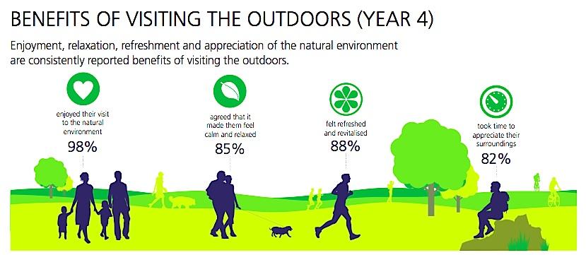 The Value of Outdoor Spaces